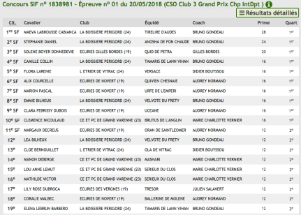Résultat Club3 championnats d'Aquitaine